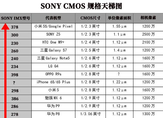 SONY CMOS规格天梯图