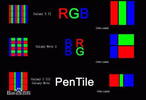 像素的几种排列方式(图片引自百度百科)