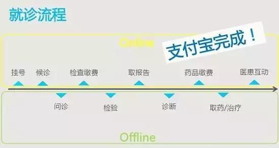 马云进军传统医疗行业,马云的互联网医院之路开始 风云人物 第4张