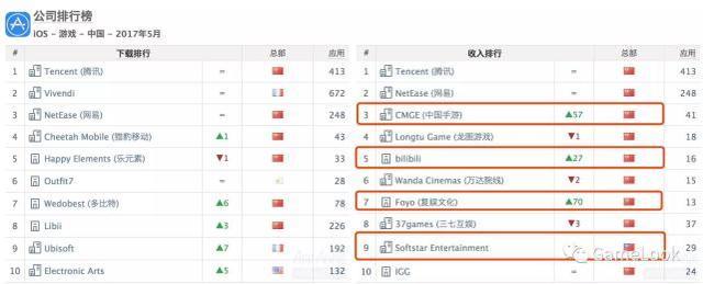 史无前例!《王者荣耀》问鼎全球手游综合收入榜冠军
