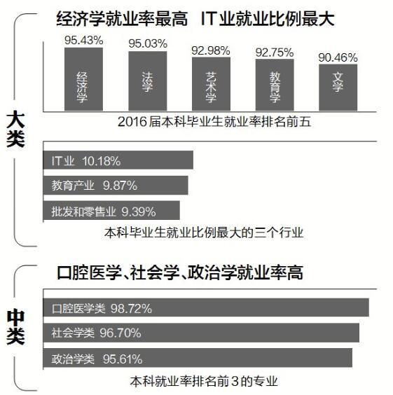 选什么专业薪水高? 海南省统计局的数据告诉你