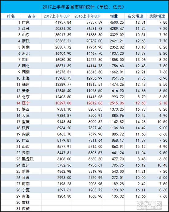 2017上半年统计数据,吉林和西藏尚未公布
