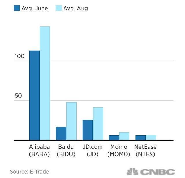 数据来源:E-Trade,制图:CNBC