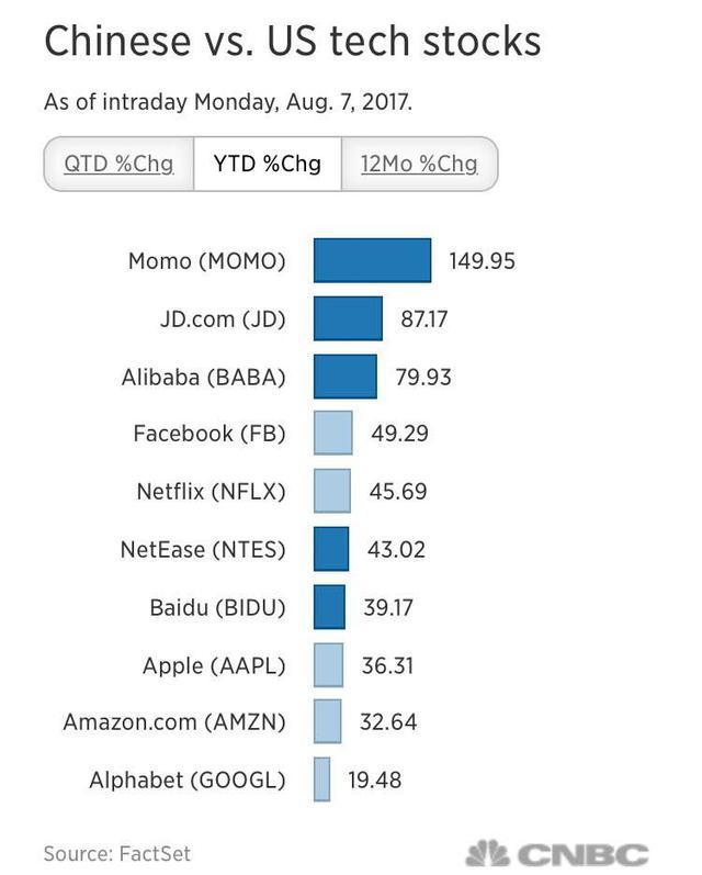 这三只中概股今年来股价涨幅约80% 远超美国四大科技巨头