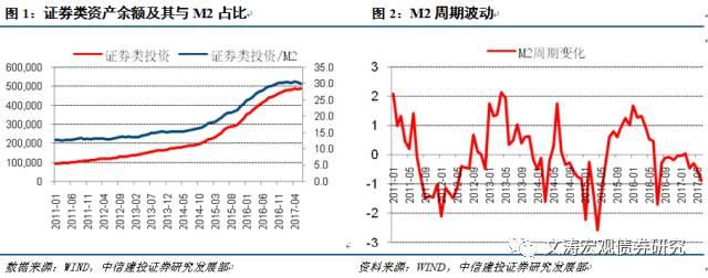 黄文涛:M2持续走低,对实体经济影响如何?