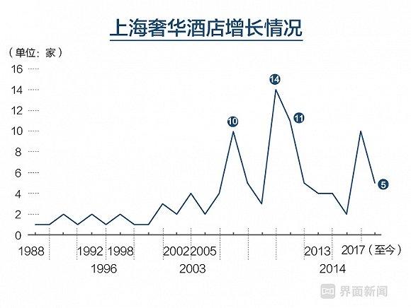 上海第一家希尔顿将撤牌 见证上海酒店业发展三十年