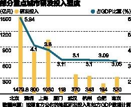 中国各大城市研发投入排行:京沪深前三 这些努力追赶