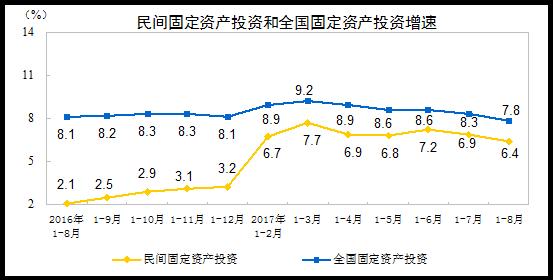 8月固定投资和民间投资增速再下滑 创半年新低