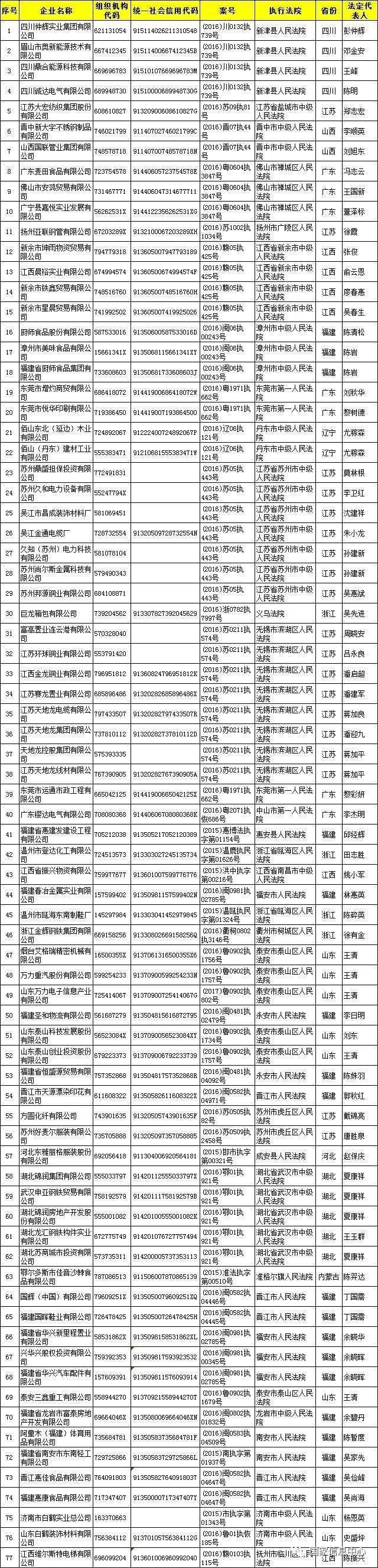 发改委发布第二批约300个涉金融黑名单(名单)