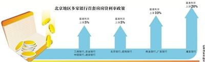 北京上浮首套房利率:银行没额度 百万贷款每月多还1200