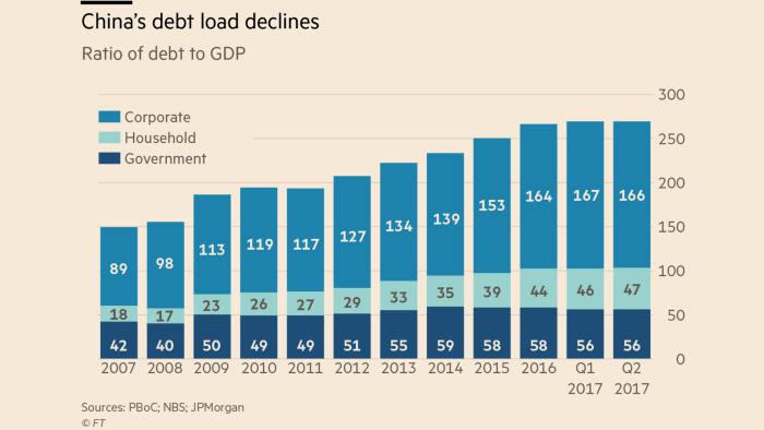 大摩无视标普:中国降杠杆见效 债务比近六年首降