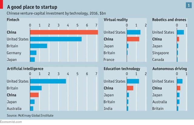 中国 经济学人 杂志感慨中国创业者太强大