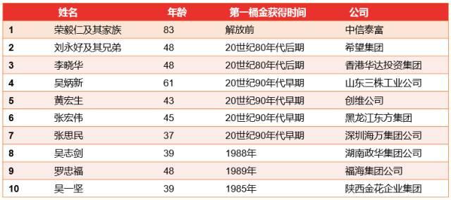 纵览十多年胡润百富榜:中国社会财富集中度提
