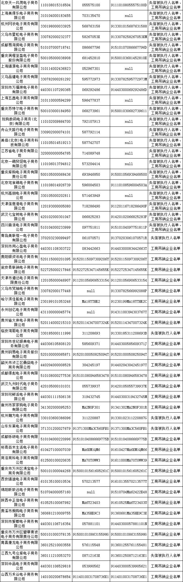 江西17家企业被列入首批500家失信电商黑名单