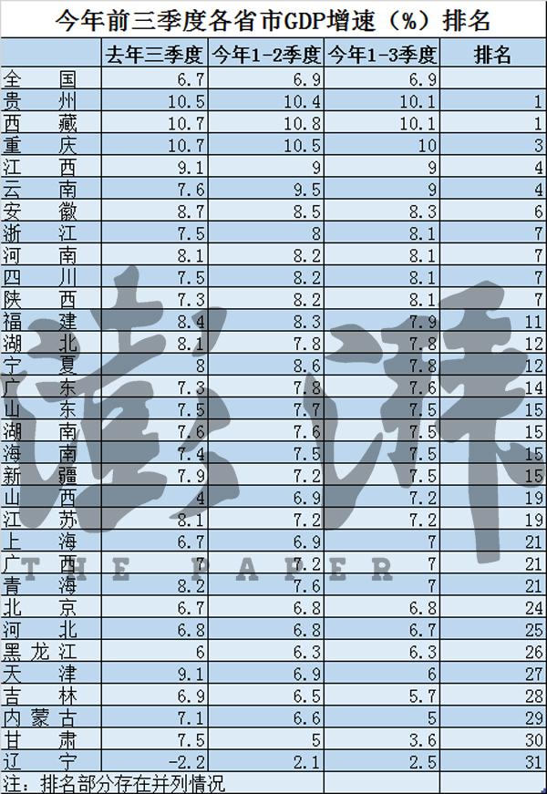 """福建各地市gdp_各地经济""""中考""""成绩不错16省GDP破万亿"""
