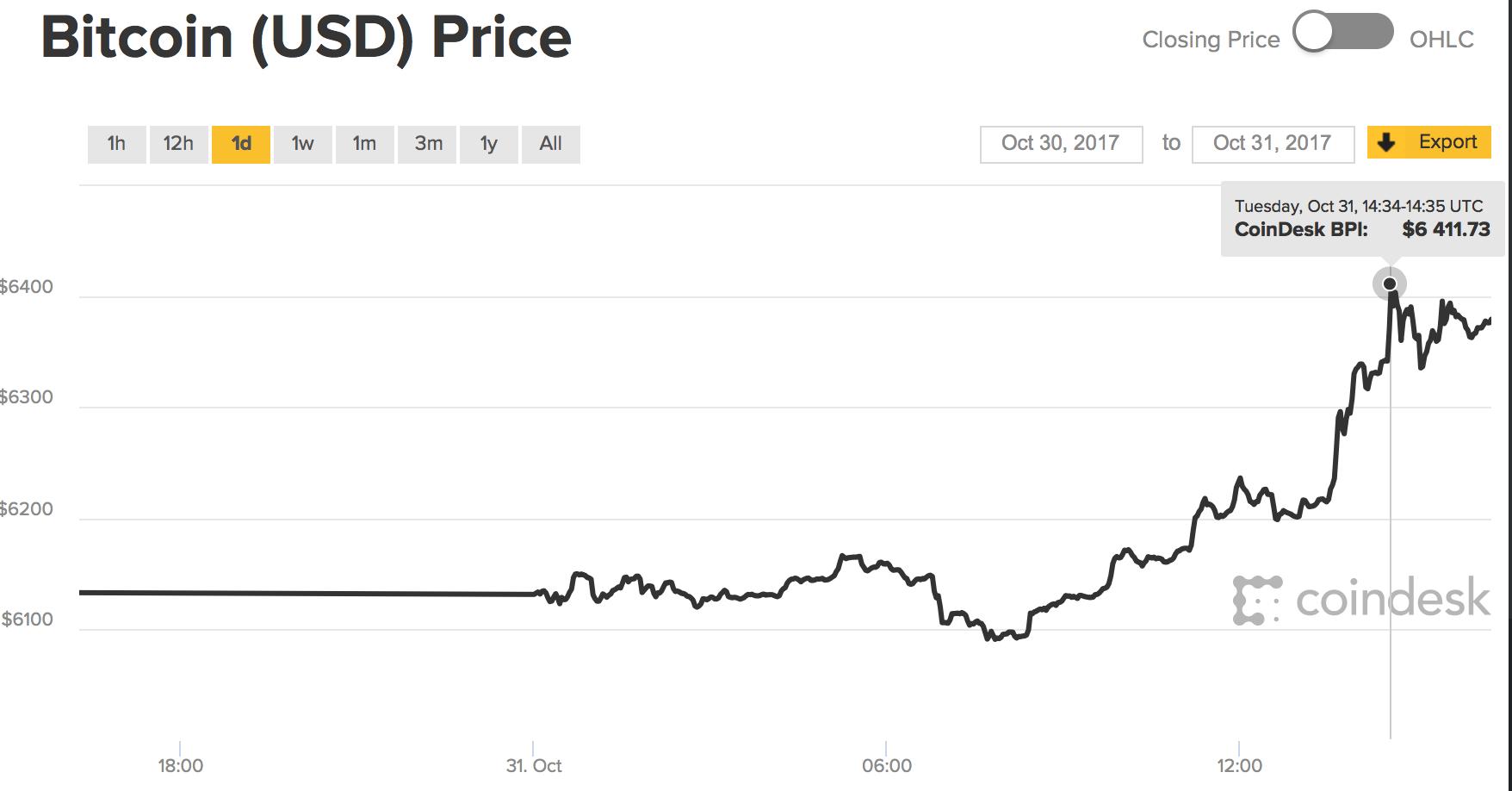 美国最大期货交易所宣布上线比特币期货合约