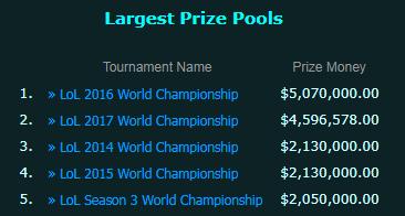 S7总决赛后全球选手获得赛事奖金情况