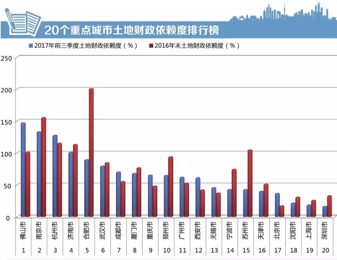 佛山南京杭州卖地收入远超地方财政收入 被迫退烧
