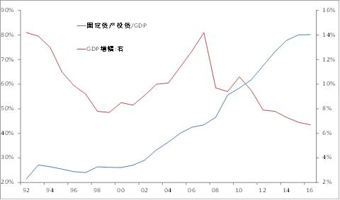 中国消费占gdp比重_消费占gdp比重图