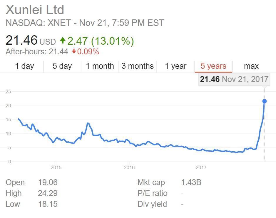 迅雷玩客币:交易价格40天增长80倍 但后期发展需把控