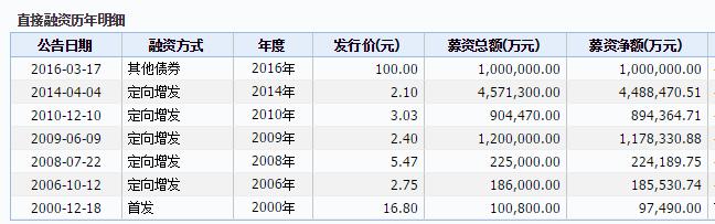 """是""""面板大王""""也是""""烧钱大王"""",京东方到底是怎样一家公司?"""