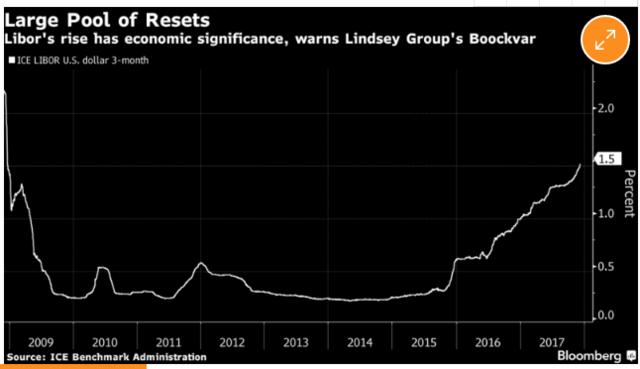 3个月美元Libor持续走高十年前曾见证金融危机爆发