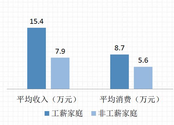 中国工薪家庭年均收入超15万 一半家庭信贷需求难满足