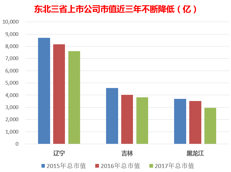 毛振华吼声惊醒投资圈 东北上市公司去年零增长图片 26955 747x555