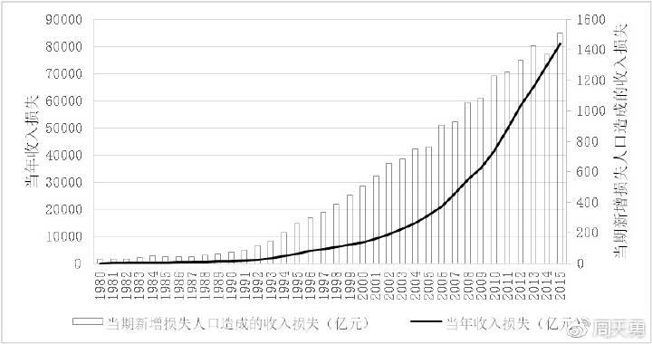 图8:1978-2015年间人口生育管制造成的国民收入损失