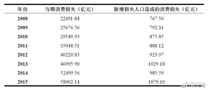 表2:2008-2015年间人口生育管制的消费损失