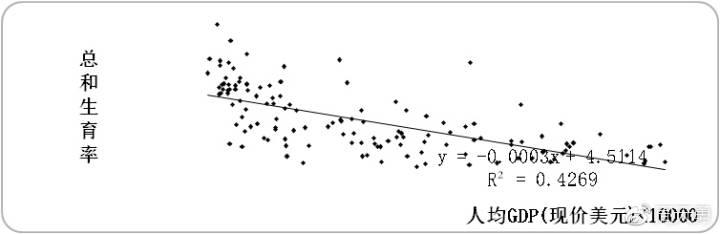 图5:生育率与人均GDP关系图[6]