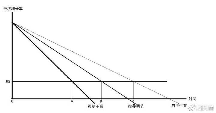 图4:不同类型的人口政策对应的经济高增长时间