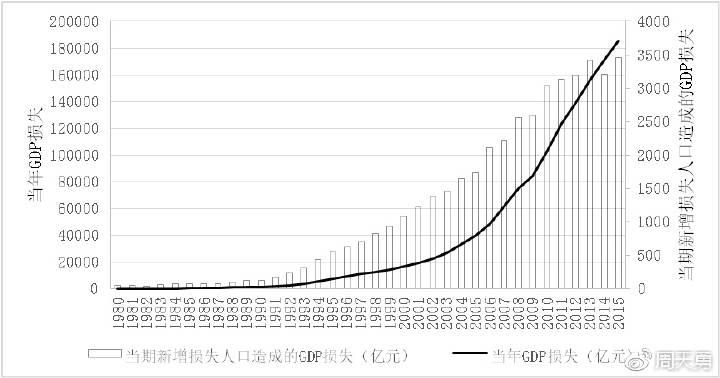 图9:1990-2015年间不进行人口生育管制下中国应有的GDP增速和实际的GDP增速[9]