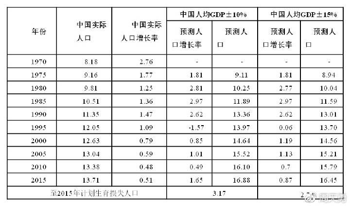 表1:以人均GDP为基准的动态类比法预测结果(增长率:%,人口:亿)