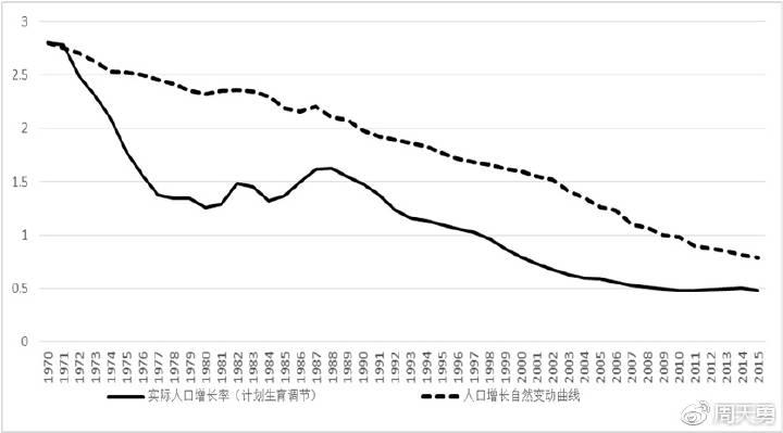 计划生育下实际人口增长率和应有人口增长率(单位:%)-再论生育
