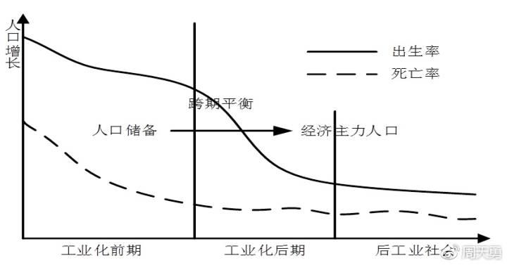 图1:人口增长与工业化