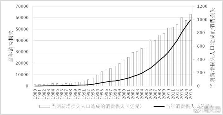图7:1978-2015年间人口生育行政管制造成消费损失
