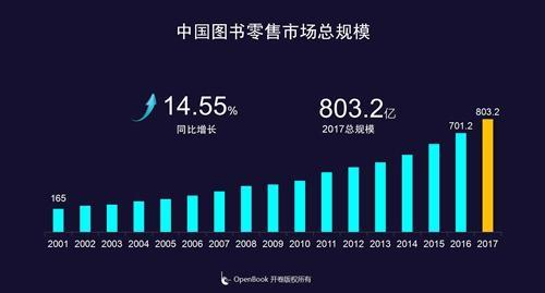 2017年中国图书零售市场总规模同比增长14.55。开卷供图