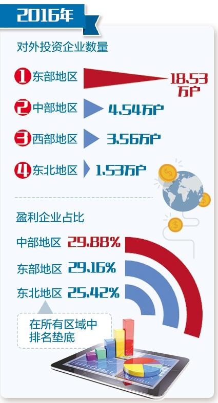 2200万份企业年报看产业生态:东北仅1/4企业盈利(组图)