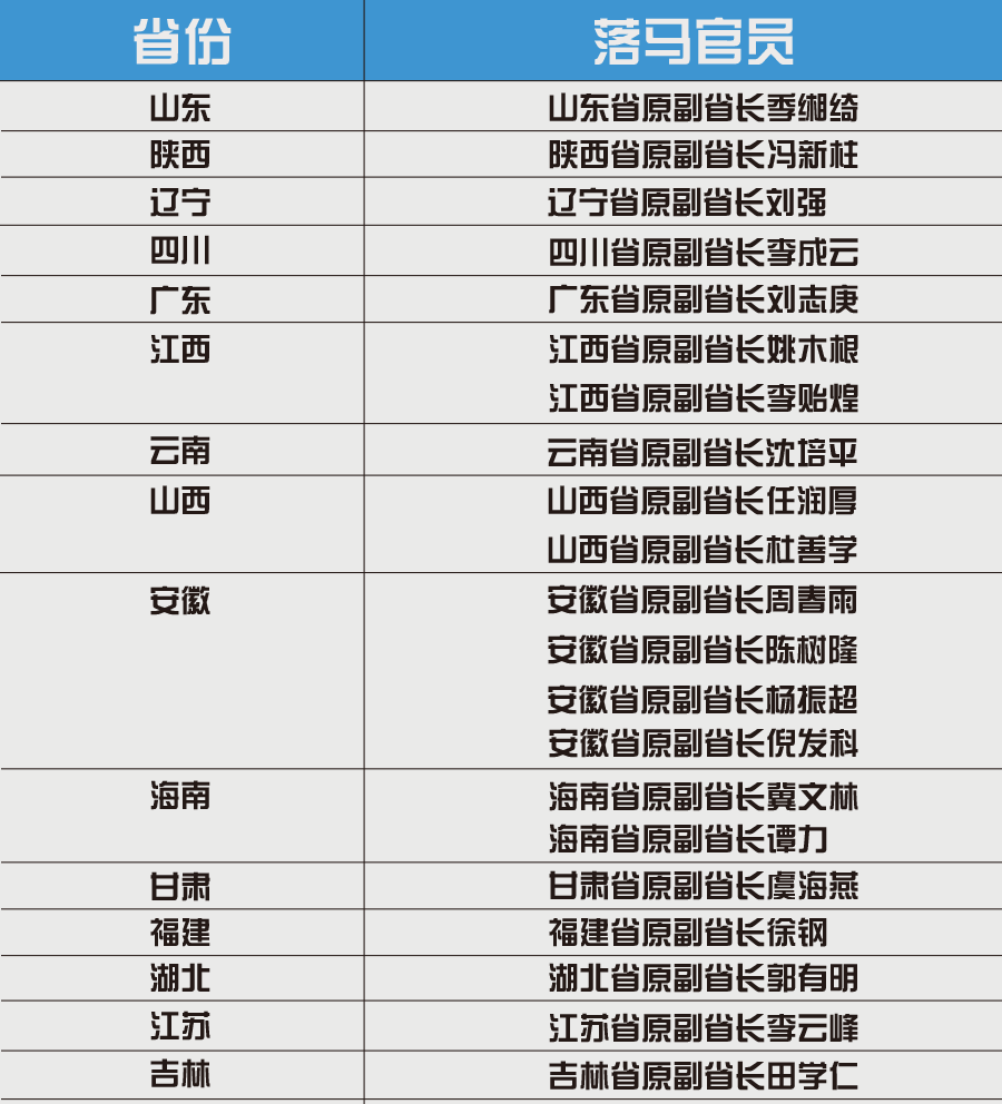 中共十八大至今已有15省21名副省长落马