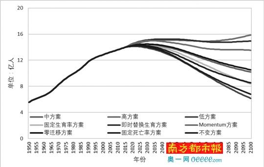 联合国对人口变化共有9套预测方案,低方案(右边最下)是不太可能发生的小概率情景。