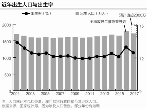 1995年我国人口_专家:2020年后中国人口开始负增长