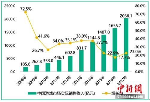 2017年中国游戏产值突破2000亿大关
