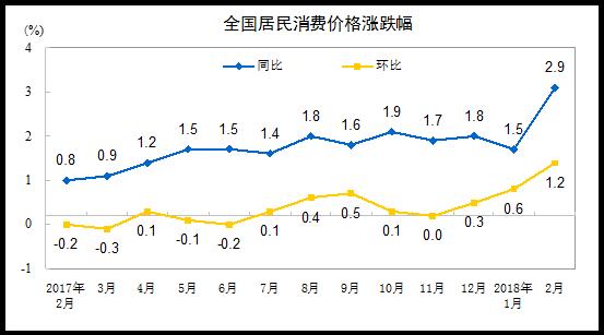 2月CPI受春节影响同比增2.9% PPI同比3.7%