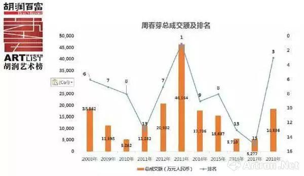 国画价格排行_邢东国画成为国内最高价格排行榜第一名