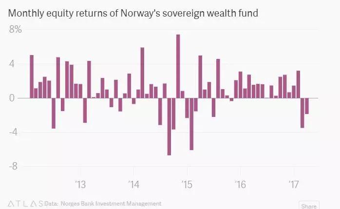 全球股市震荡有多凶猛?最大主权基金巨亏逾2