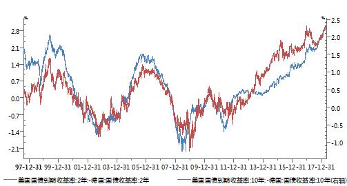 陆媒:美元已发危险信号 股票,债券,期货将受影响
