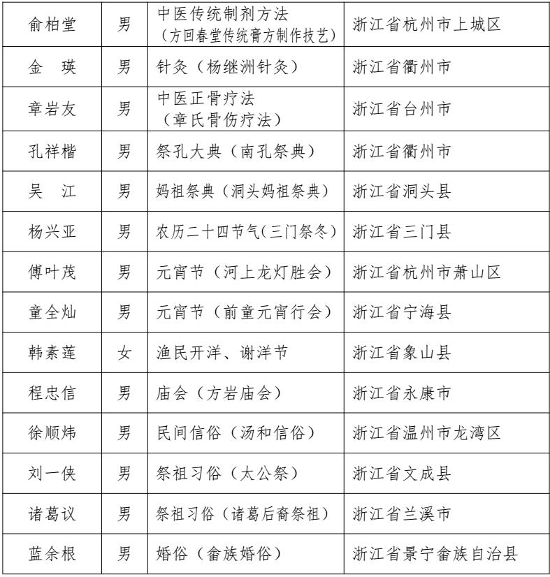 第五批国家级传承人(浙江74人)_04.png