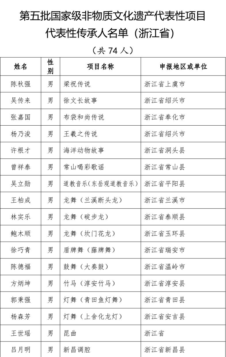 第五批国家级传承人(浙江74人)_01.png