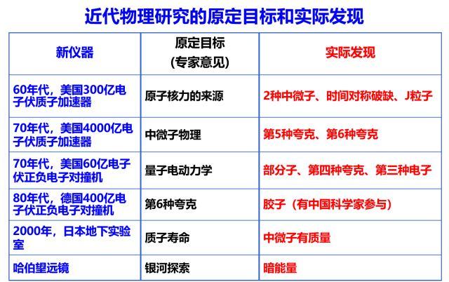 丁肇中:中国科学家有成绩就升官 是误入歧途